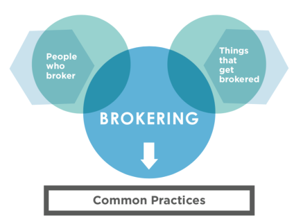 People things broker